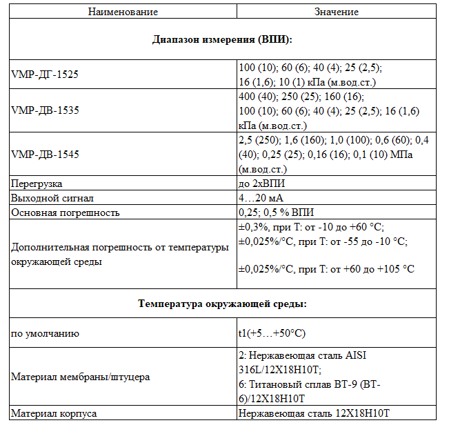 Датчики гидростатического давления (уровня)