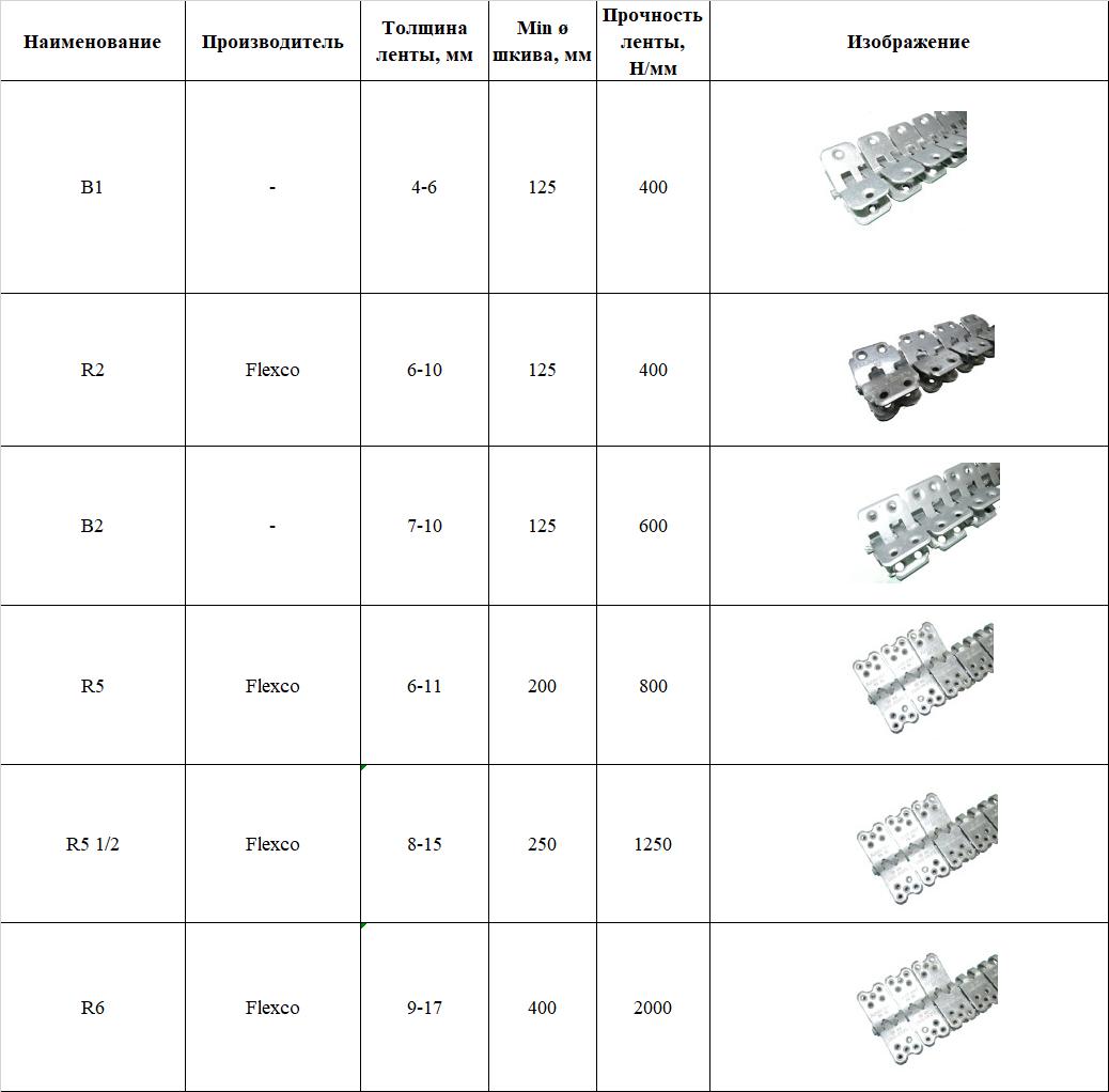 Шарнирные заклепочные соединения для транспортерной ленты