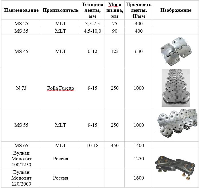 Шарнирные винтовые соединения для транспортерной ленты