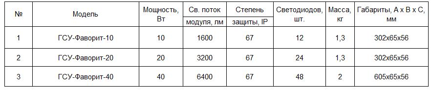 Светодиодный светильник ГСУ-Фаворит
