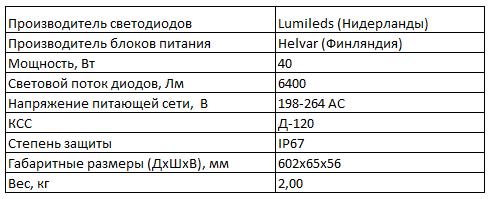 Технические характеристики ГСУ-фаворит