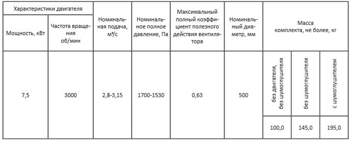 Вентиляторы шахтные ВОЭ-5-01 Технические характеристики