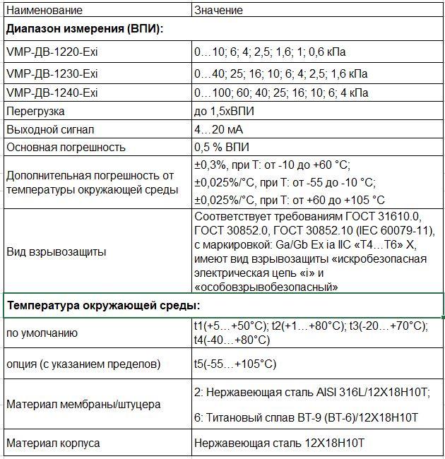Датчики вакуумметрического давления (разряжения)