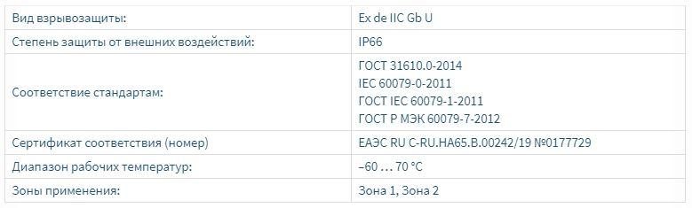 Взрывозащищенные элементы управления и индикации с маркировкой взрывозащиты ExdIICGbU и ExedIICGbU