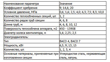 Технические характеристики аппарата воздушного охлаждения блочно-модульные комплектные АВГ-КБ